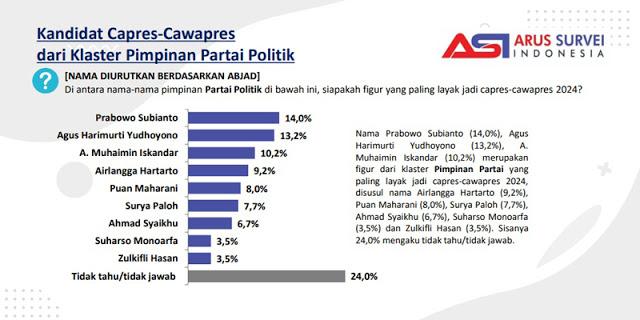 Survei Elektabilitas Capres: Airlangga Di Papan Tengah Bersama Puan dan Surya Paloh