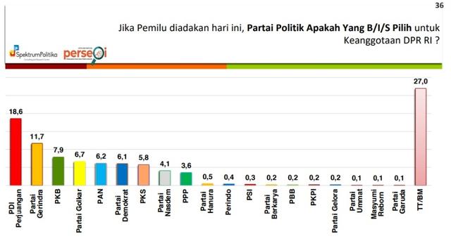 Survei Spektrum Politika: Digeser PKB, Elektabilitas Golkar Posisi 4 Dengan 6,7 Persen