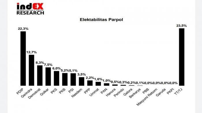 Survei index: Elektabilitas Golkar Disalip Demokrat Ke Posisi 4 Dengan 7,5 Persen
