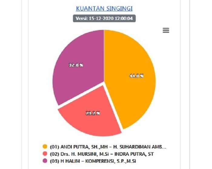 Sirekap KPU Pilkada Kuansing, Ketua DPRD Kalahkan Pasangan Petahana Dengan 44 Persen Suara