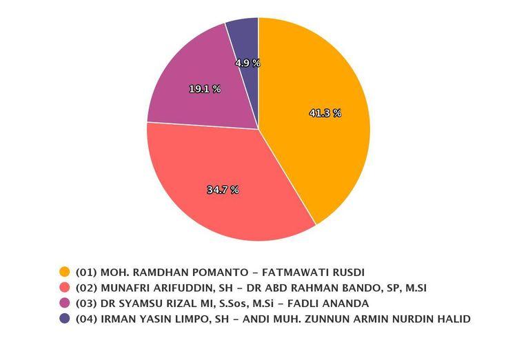 Sirekap KPU Pilkada Kota Makassar, Calon Golkar Irman-Zunnun Hanya Dapat 4,9 Persen Suara