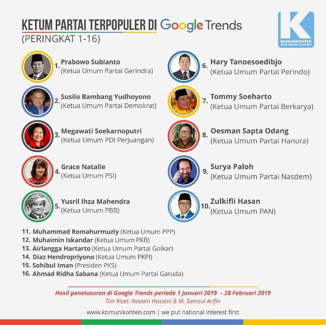 Ketum Parpol Terpopuler di Google Trends, Airlangga Hartarto Hanya Nomor 13