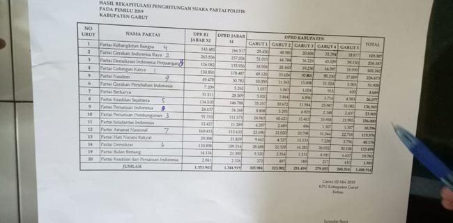 Pleno KPU Usai, Golkar Dulang Suara Terbanyak di Garut