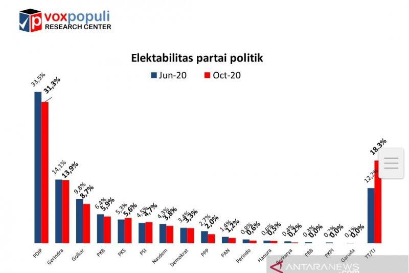 Survei Vox Populi: Elektabilitas Golkar Turun Dari 9,8 Persen Jadi 8,7 Persen